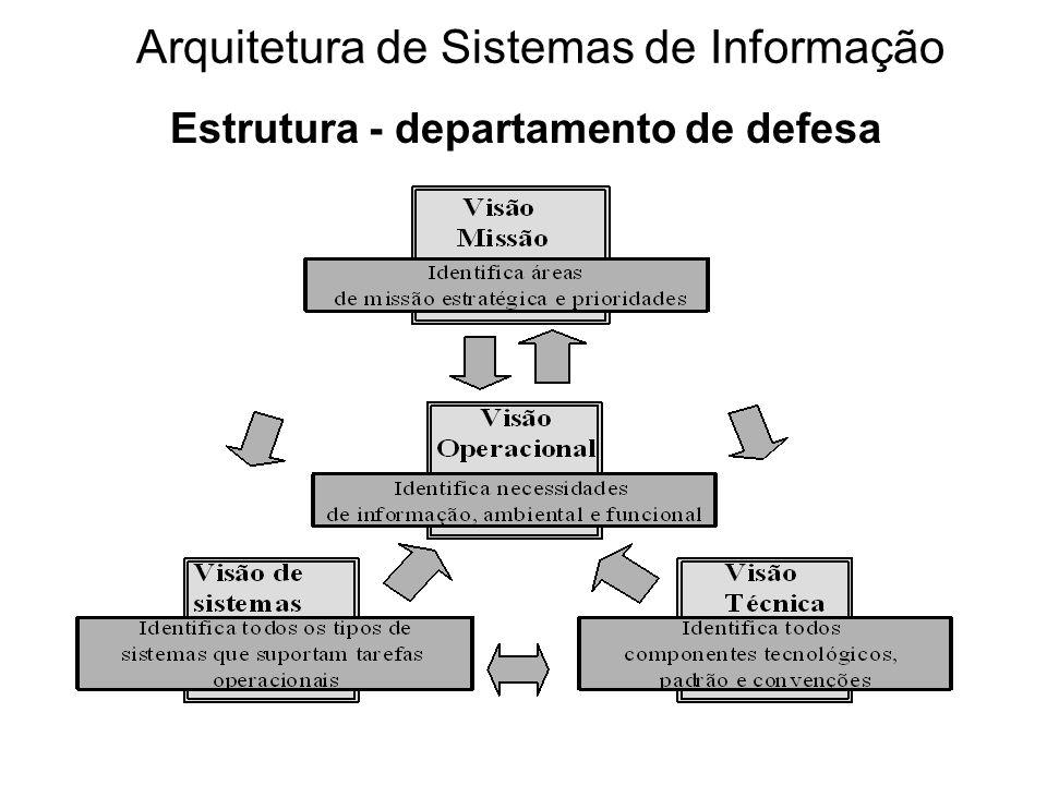 Estrutura - departamento de defesa Arquitetura de Sistemas de Informação