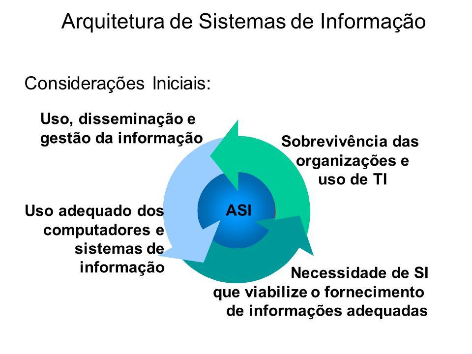 integração negócios, sistemas e tecnologia Arquitetura de SI Processo de desenvolvimento de SI com qualidade Usuários Organização Considerações Iniciais: Arquitetura de Sistemas de Informação