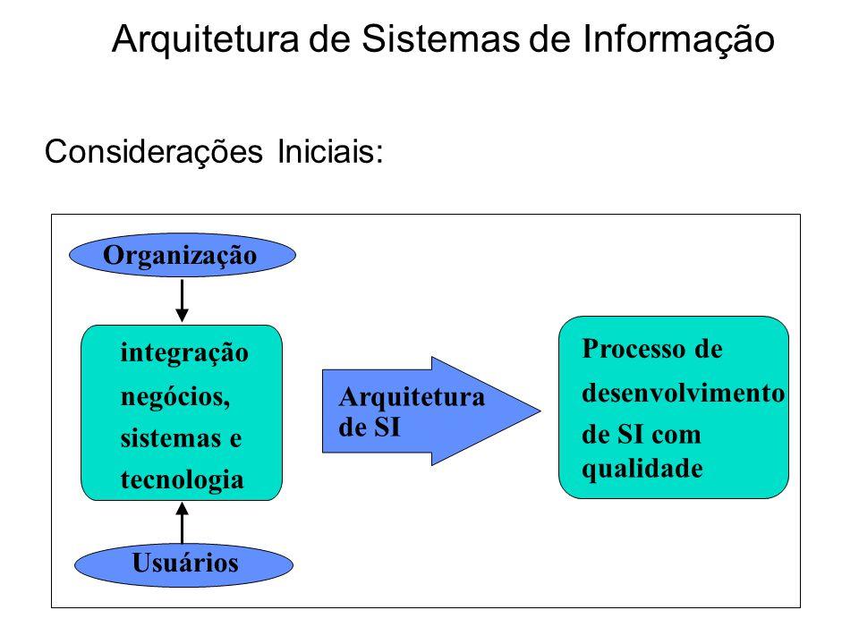integração negócios, sistemas e tecnologia Arquitetura de SI Processo de desenvolvimento de SI com qualidade Usuários Organização Considerações Inicia