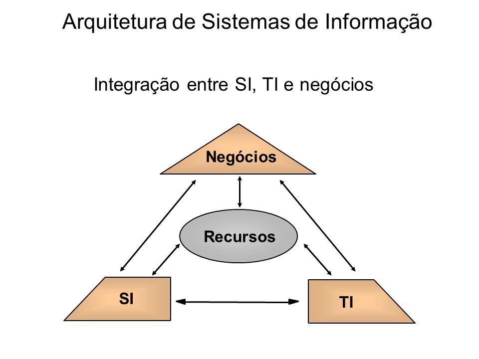 Negócios Recursos TI SI Integração entre SI, TI e negócios Arquitetura de Sistemas de Informação