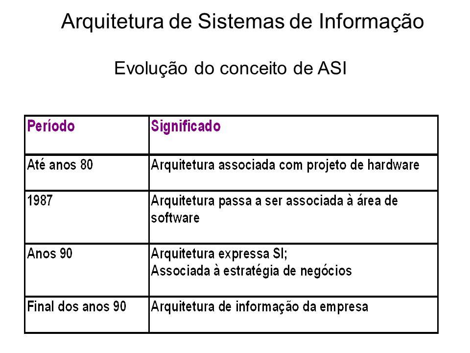 Visões de ASI Abrangente Infra-estrutura tecnológica Dados Negócios Enfoques Integrada Específica Recursos de informação Planejamento Estratégico de Sistema de Informação Desenvolvimento de Sistemas Datawarehouse e datastore Arquitetura de Sistemas de Informação Enfoques