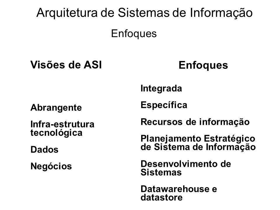 Visões de ASI Abrangente Infra-estrutura tecnológica Dados Negócios Enfoques Integrada Específica Recursos de informação Planejamento Estratégico de S