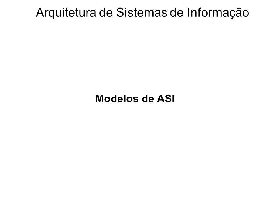 Estrutura de Zachman Dados FunçãoRede Acréscimo: Pessoas Motivação Arquitetura de Sistemas de Informação