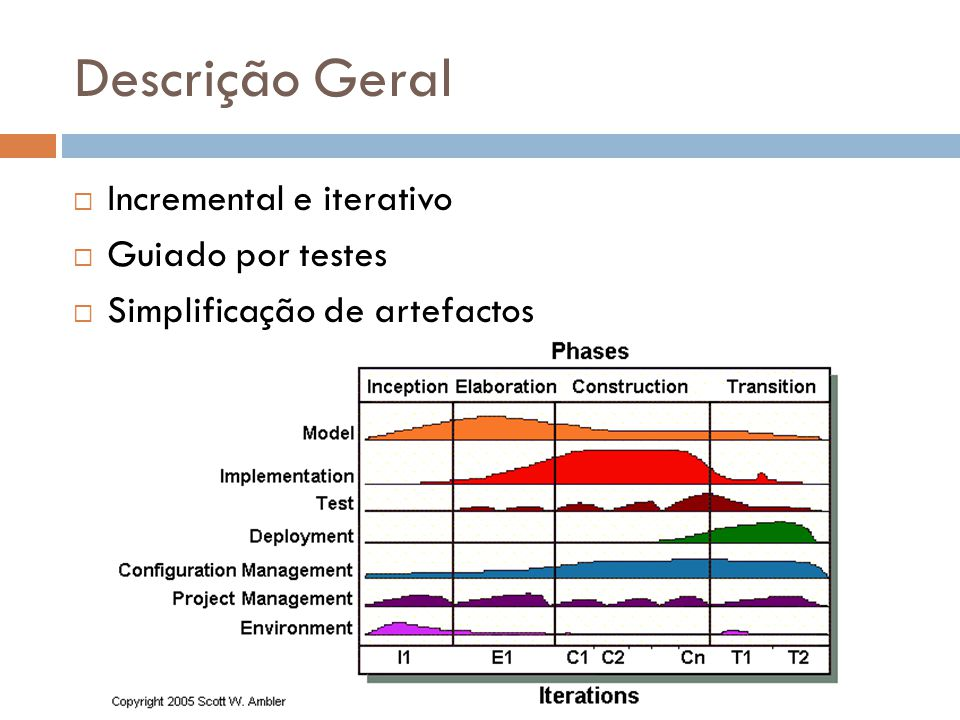 Fases  Inception (Origem)  Definição do âmbito, planeamento prazo e custos, gestão de risco, viabilidade, identificação de recursos.