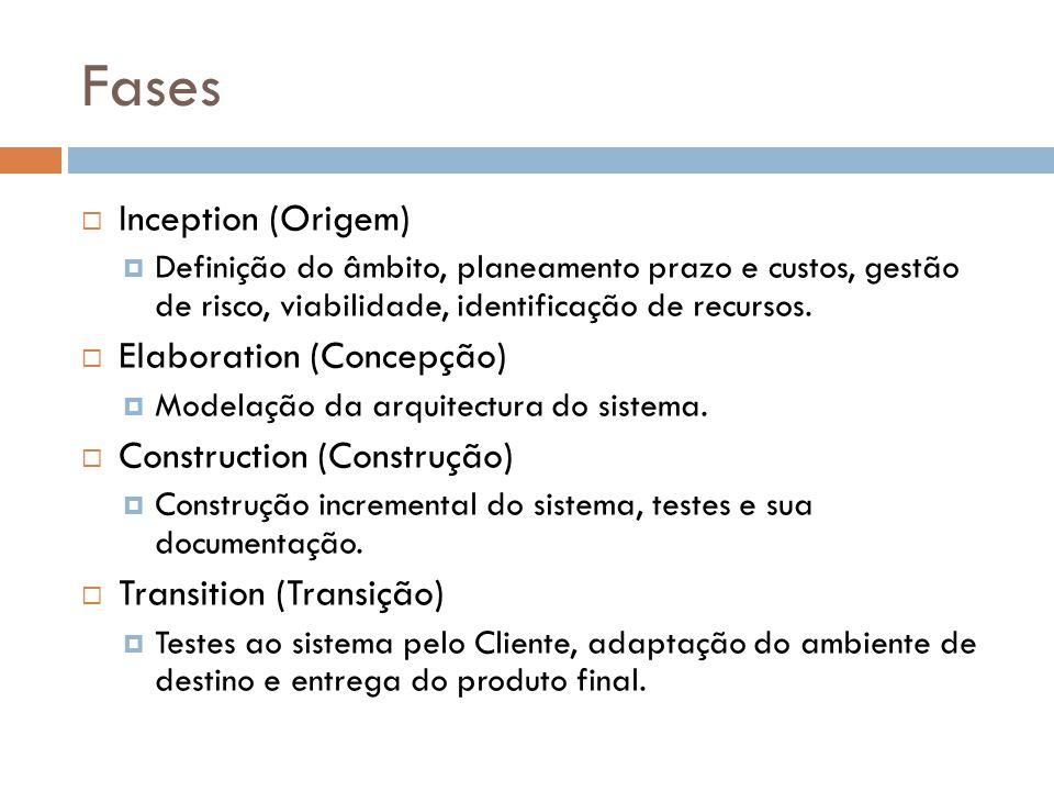 Fases  Inception (Origem)  Definição do âmbito, planeamento prazo e custos, gestão de risco, viabilidade, identificação de recursos.  Elaboration (