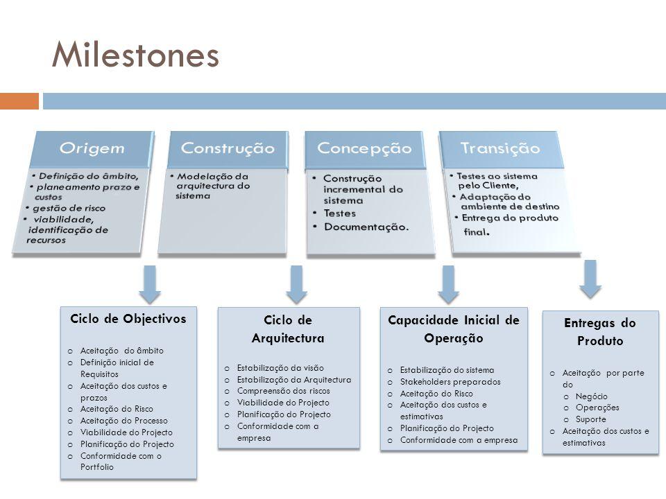 Milestones Ciclo de Objectivos o Aceitação do âmbito o Definição inicial de Requisitos o Aceitação dos custos e prazos o Aceitação do Risco o Aceitaçã