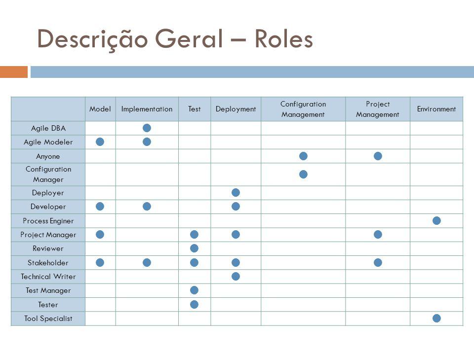 Descrição Geral – Roles ModelImplementationTestDeployment Configuration Management Project Management Environment Agile DBA  Agile Modeler 