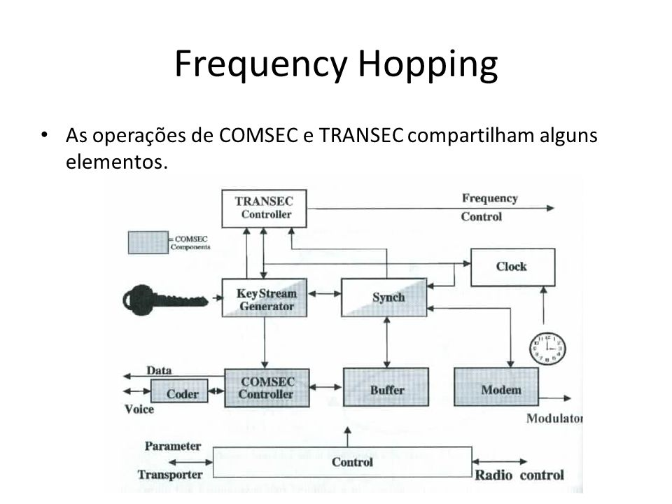 As operações de COMSEC e TRANSEC compartilham alguns elementos.