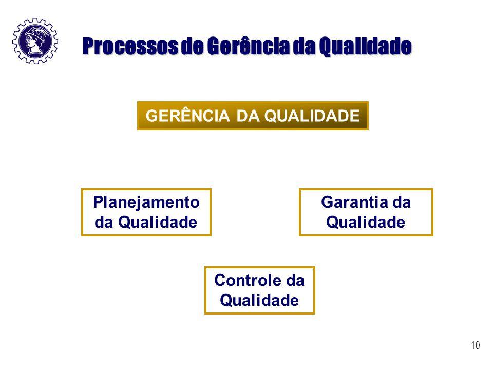 10 Processos de Gerência da Qualidade GERÊNCIA DA QUALIDADE Planejamento da Qualidade Garantia da Qualidade Controle da Qualidade