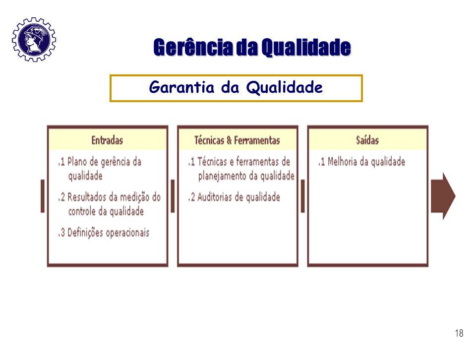 18 Gerência da Qualidade Garantia da Qualidade
