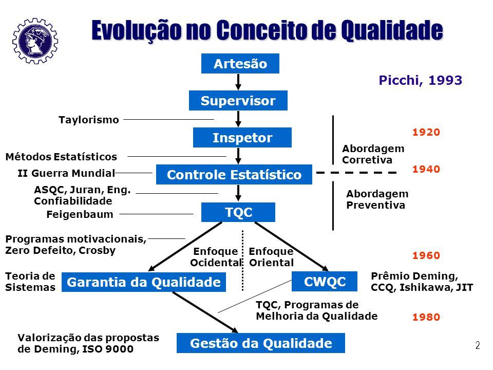 2 Evolução no Conceito de Qualidade Artesão Supervisor Inspetor Controle Estatístico TQC Garantia da Qualidade CWQC Gestão da Qualidade Métodos Estatí