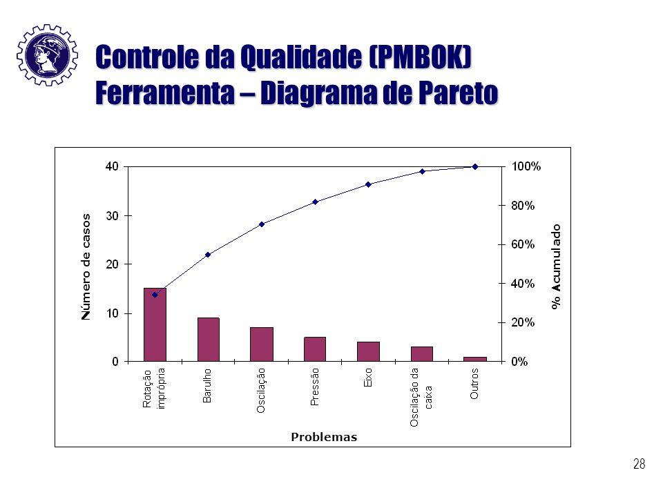 28 Controle da Qualidade (PMBOK) Ferramenta – Diagrama de Pareto Problemas Número de casos% Acumulado