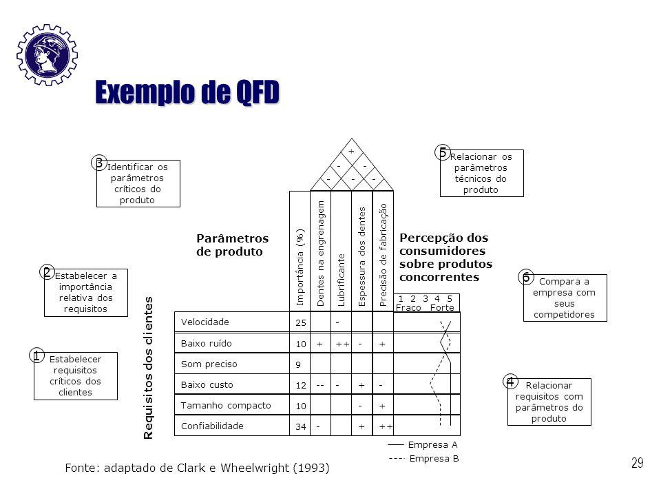 29 Exemplo de QFD Fonte: adaptado de Clark e Wheelwright (1993) Requisitos dos clientes Parâmetros de produto Percepção dos consumidores sobre produto