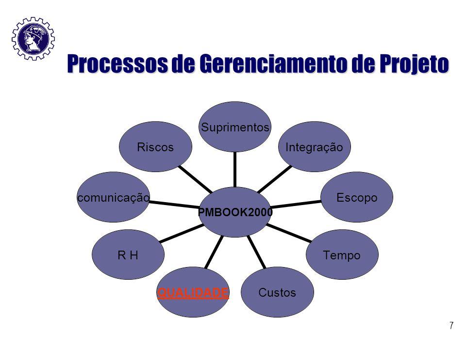 7 Processos de Gerenciamento de Projeto PMBOOK2000 SuprimentosIntegraçãoEscopoTempoCustosQUALIDADER HcomunicaçãoRiscos