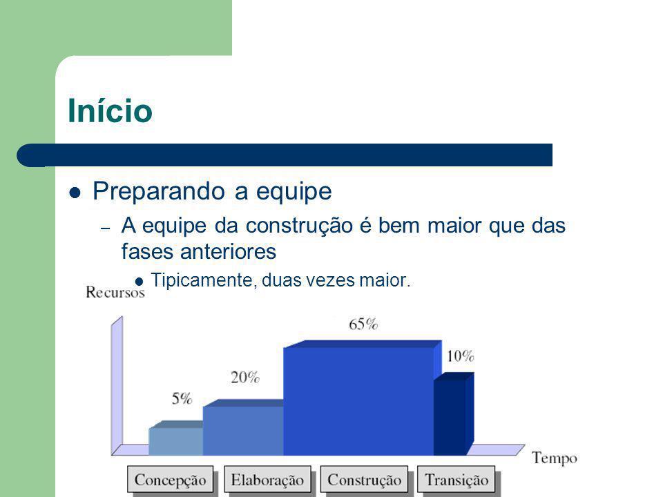 Início Definir Critério de avaliação – Os Casos de Uso produzidos estão de acordo com o planejamento .