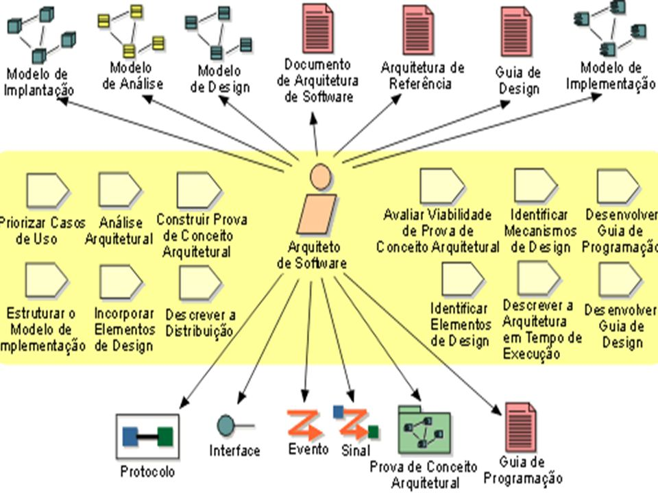 Gerente de Configuração O gerente de configuração disponibiliza o ambiente e a infra- estrutura geral de Gerenciamento de Configuração (CM) para a equipe de desenvolvimento do produto.