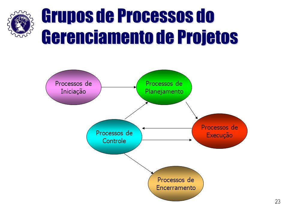 23 Grupos de Processos do Gerenciamento de Projetos Processos de Iniciação Processos de Planejamento Processos de Controle Processos de Execução Proce