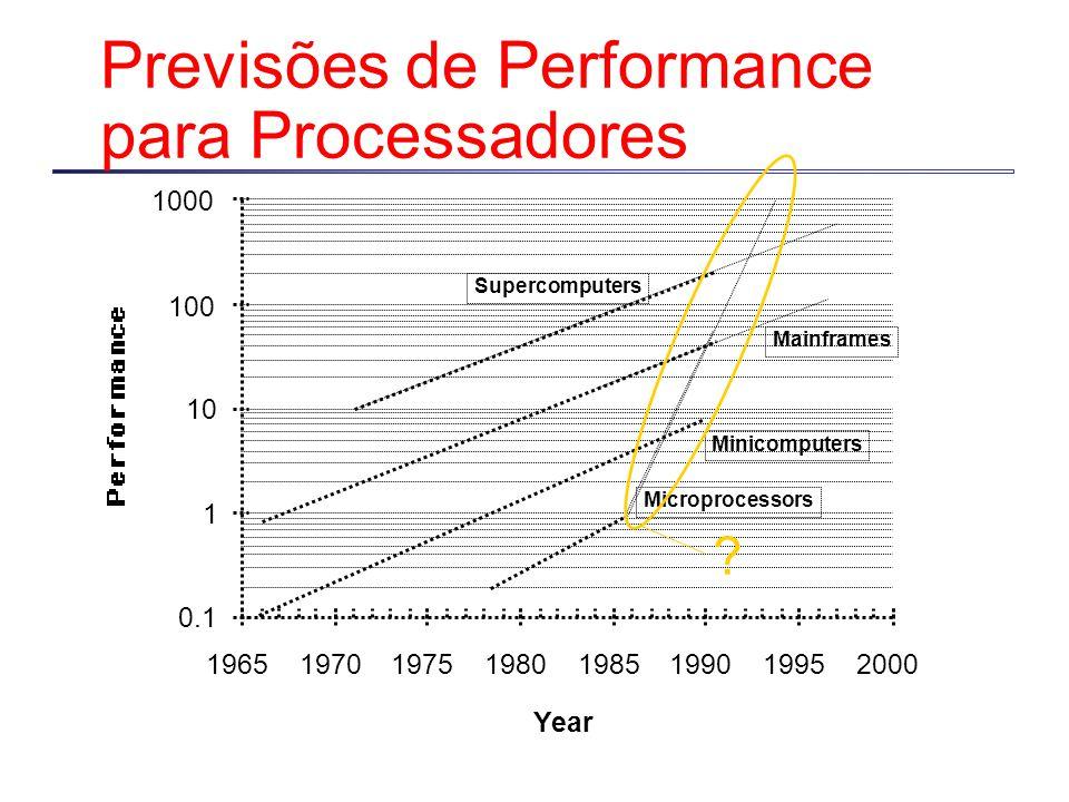 Previsões de Performance para Processadores Microprocessors Minicomputers Mainframes Supercomputers Year 0.1 1 10 100 1000 19651970197519801985199019952000 ?