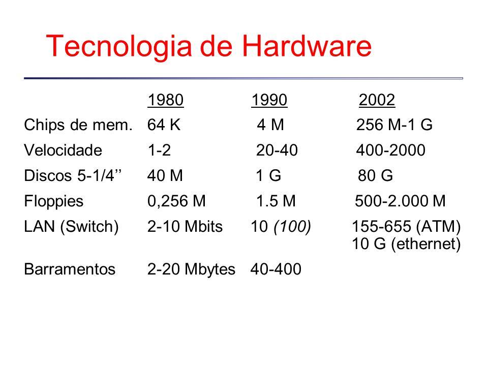 Tecnologia de Hardware 1980 1990 2002 Chips de mem.64 K 4 M 256 M-1 G Velocidade1-2 20-40 400-2000 Discos 5-1/4''40 M 1 G 80 G Floppies0,256 M 1.5 M 500-2.000 M LAN (Switch)2-10 Mbits 10 (100) 155-655 (ATM) 10 G (ethernet) Barramentos2-20 Mbytes 40-400