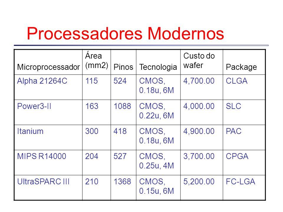 Processadores Modernos Microprocessador Área (mm2) PinosTecnologia Custo do wafer Package Alpha 21264C115524CMOS, 0.18u, 6M 4,700.00CLGA Power3-II1631088CMOS, 0.22u, 6M 4,000.00SLC Itanium300418CMOS, 0.18u, 6M 4,900.00PAC MIPS R14000204527CMOS, 0.25u, 4M 3,700.00CPGA UltraSPARC III2101368CMOS, 0.15u, 6M 5,200.00FC-LGA