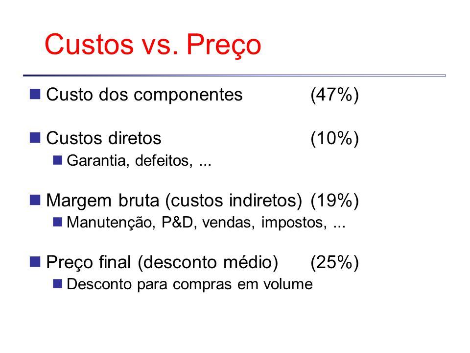 Custos vs.Preço Custo dos componentes (47%) Custos diretos (10%) Garantia, defeitos,...