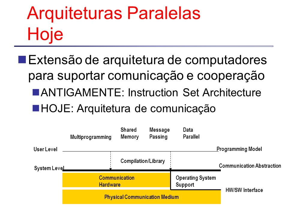 Arquiteturas Paralelas Hoje Extensão de arquitetura de computadores para suportar comunicação e cooperação ANTIGAMENTE: Instruction Set Architecture HOJE: Arquitetura de comunicação Programming Model Multiprogramming Shared Memory Message Passing Data Parallel Communication Abstraction User Level System Level Compilation/Library Physical Communication Medium Communication Hardware Operating System Support HW/SW Interface