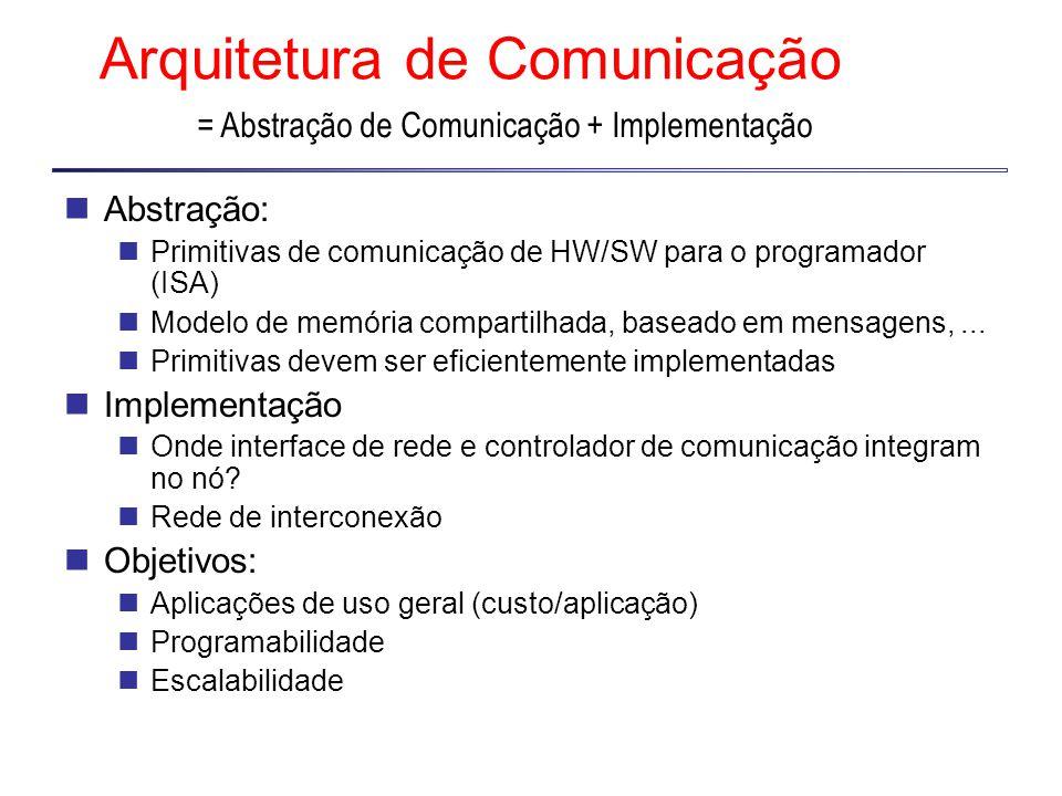 Arquitetura de Comunicação Abstração: Primitivas de comunicação de HW/SW para o programador (ISA) Modelo de memória compartilhada, baseado em mensagens,...