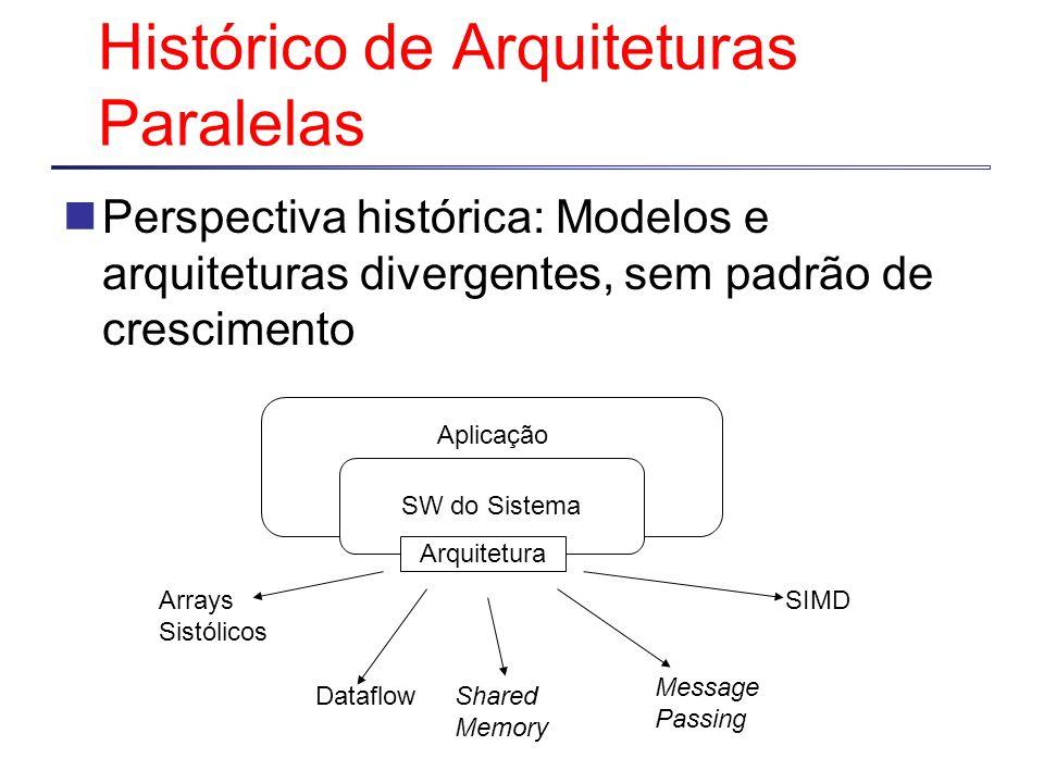 SW do Sistema Histórico de Arquiteturas Paralelas Perspectiva histórica: Modelos e arquiteturas divergentes, sem padrão de crescimento Arquitetura Aplicação Arrays Sistólicos DataflowShared Memory Message Passing SIMD