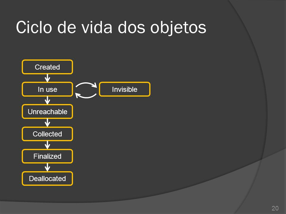 Ciclo de vida dos objetos 20 Created In useInvisible Unreachable Collected Finalized Deallocated