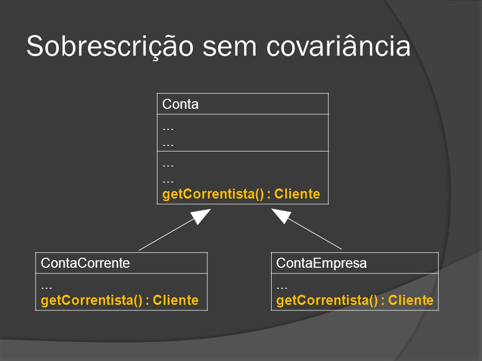 Sobrescrição sem covariância Conta......... getCorrentista() : Cliente ContaEmpresa... getCorrentista() : Cliente ContaCorrente... getCorrentista() :