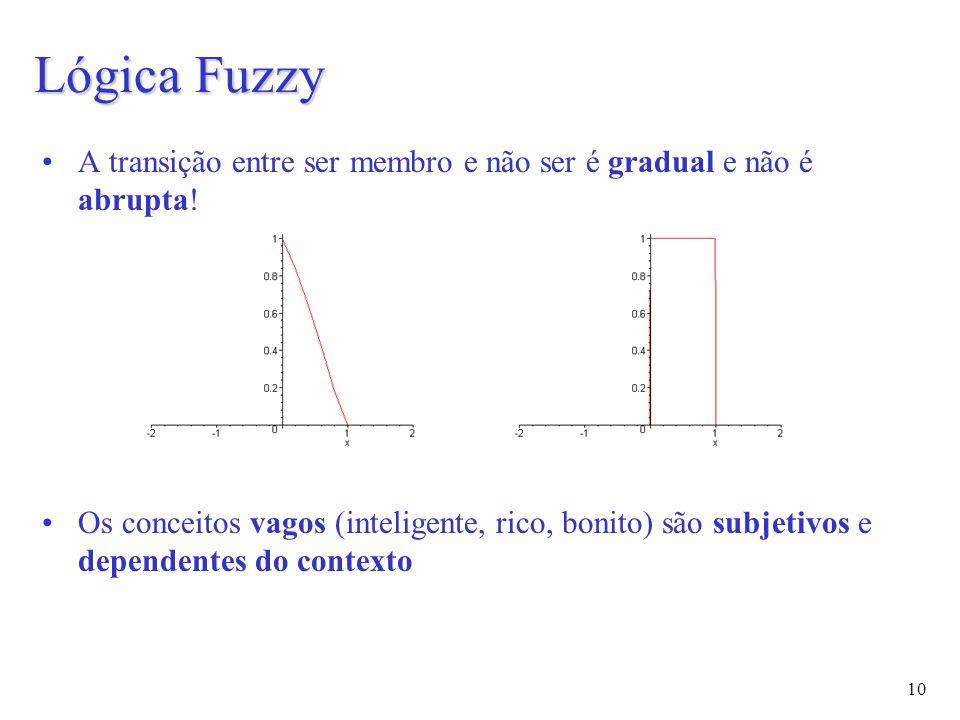 10 Lógica Fuzzy A transição entre ser membro e não ser é gradual e não é abrupta.