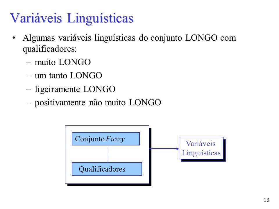16 Algumas variáveis linguísticas do conjunto LONGO com qualificadores: –muito LONGO –um tanto LONGO –ligeiramente LONGO –positivamente não muito LONGO Variáveis Linguísticas Conjunto Fuzzy Qualificadores Variáveis Linguísticas
