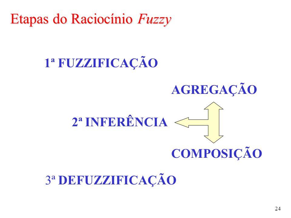 24 1ª FUZZIFICAÇÃO 2ª INFERÊNCIA AGREGAÇÃO 3ª DEFUZZIFICAÇÃO COMPOSIÇÃO Etapas do Raciocínio Fuzzy