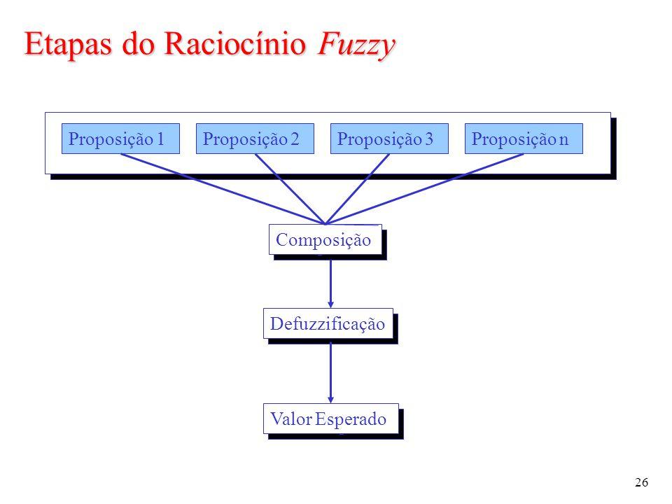 26 Proposição 1Proposição 2Proposição 3Proposição n Defuzzificação Valor Esperado Composição Etapas do Raciocínio Fuzzy