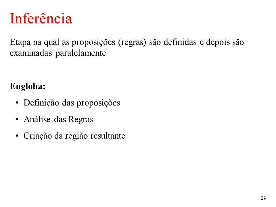 29 Inferência Etapa na qual as proposições (regras) são definidas e depois são examinadas paralelamente Engloba: Definição das proposições Análise das Regras Criação da região resultante