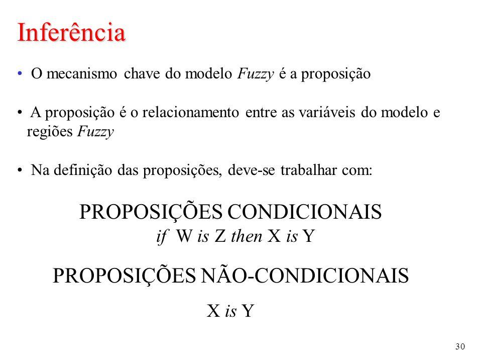 30 O mecanismo chave do modelo Fuzzy é a proposição A proposição é o relacionamento entre as variáveis do modelo e regiões Fuzzy Na definição das proposições, deve-se trabalhar com: PROPOSIÇÕES CONDICIONAIS if W is Z then X is Y PROPOSIÇÕES NÃO-CONDICIONAIS X is Y Inferência