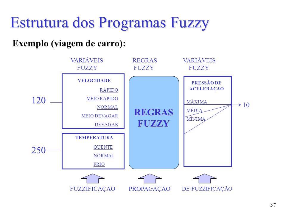37 Exemplo (viagem de carro): Estrutura dos Programas Fuzzy 120 VELOCIDADE TEMPERATURA 250 REGRASFUZZY PRESSÃO DE ACELERAÇAO FUZZIFICAÇÃOPROPAGAÇÃO DE-FUZZIFICAÇÃO 10 VARIÁVEIS REGRAS VARIÁVEIS FUZZY FUZZY FUZZY QUENTE NORMAL FRIO RÁPIDO MEIO RÁPIDO NORMAL MEIO DEVAGAR DEVAGAR MÁXIMA MÉDIA MÍNIMA