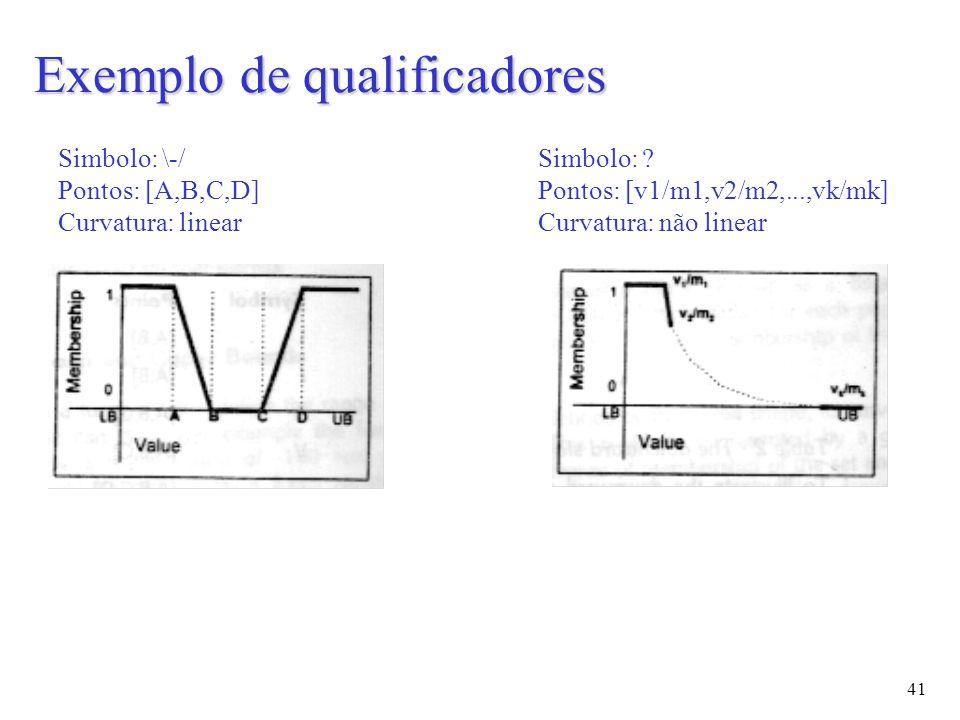 41 Simbolo: \-/ Pontos: [A,B,C,D] Curvatura: linear Simbolo: .