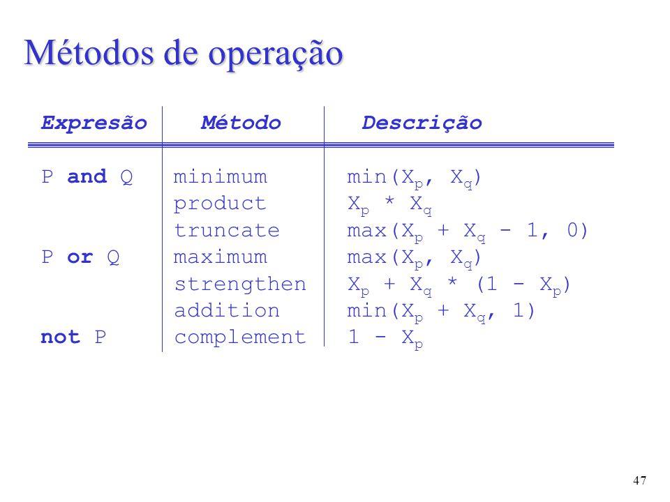 47 Expresão Método Descrição P and Q minimum min(X p, X q ) product X p * X q truncate max(X p + X q - 1, 0) P or Q maximum max(X p, X q ) strengthen X p + X q * (1 - X p ) addition min(X p + X q, 1) not P complement 1 - X p Métodos de operação