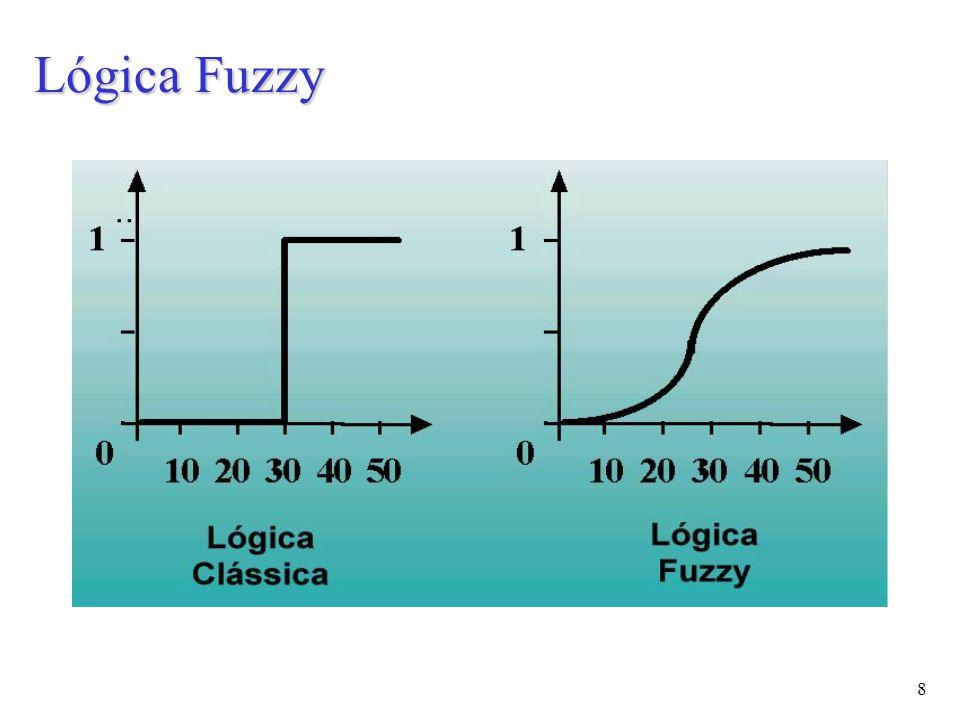 9 No gráfico abaixo: – O valor 1 significa que a pessoa pertence ao grupo de jovens; – O valor 0 significa que a pessoa não pertence o grupo; – Os valores intermédios indicam o grau de pertinência da pessoa ao grupo: se possui 25 anos é 50% jovem e 20% adulto Lógica Fuzzy