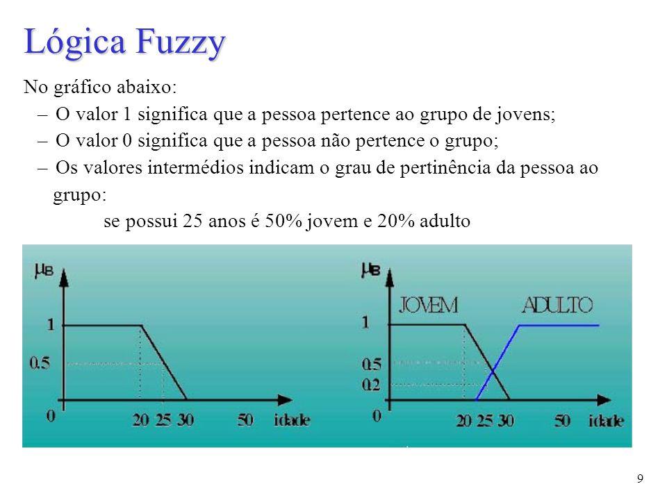 50 Exemplo: Controlador de uma turbina a vapor Objetivo: Usar Lógica Fuzzy para ajustar a válvula de uma turbina de acordo com a sua temperatura e pressão mantendo-a a funcionar de um modo suave Regras Fuzzy Turbina Temperatura Pressão Sensores válvula Temperatura Pressão Válvula Propagação Activação Fuzzificação Defuzzificação