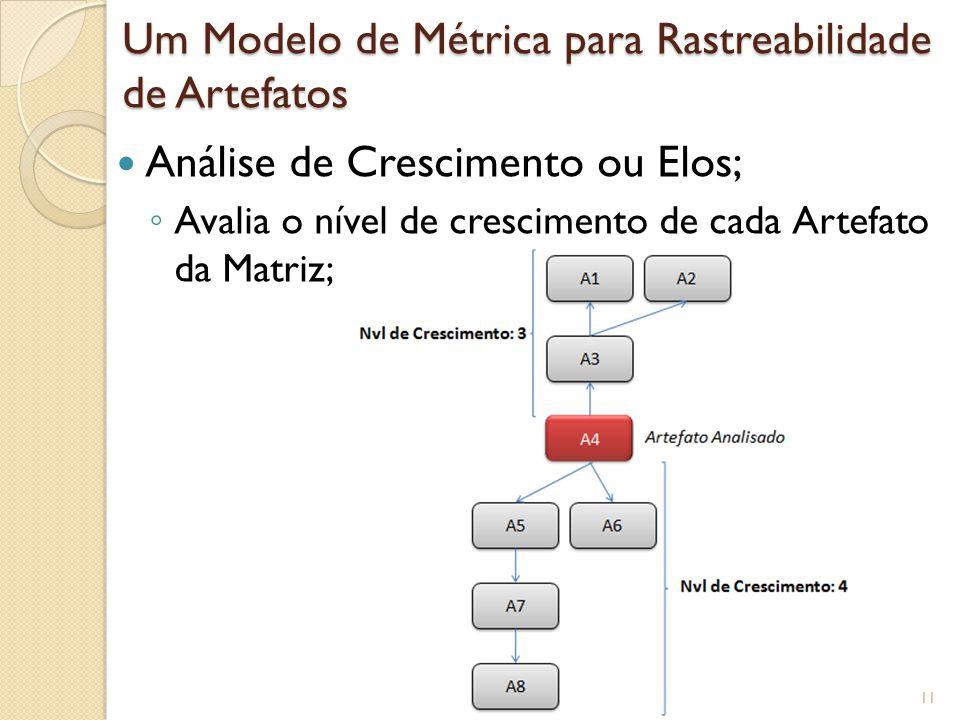 Análise de Crescimento ou Elos; ◦ Avalia o nível de crescimento de cada Artefato da Matriz; Um Modelo de Métrica para Rastreabilidade de Artefatos 11