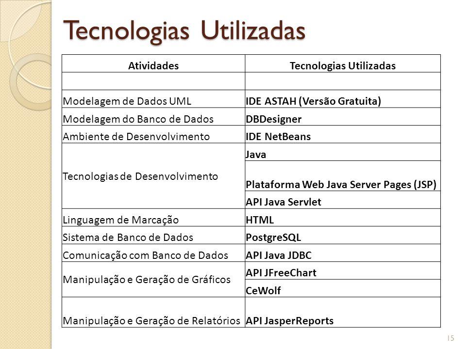 Tecnologias Utilizadas 15 AtividadesTecnologias Utilizadas Modelagem de Dados UMLIDE ASTAH (Versão Gratuita) Modelagem do Banco de DadosDBDesigner Ambiente de DesenvolvimentoIDE NetBeans Tecnologias de Desenvolvimento Java Plataforma Web Java Server Pages (JSP) API Java Servlet Linguagem de MarcaçãoHTML Sistema de Banco de DadosPostgreSQL Comunicação com Banco de DadosAPI Java JDBC Manipulação e Geração de Gráficos API JFreeChart CeWolf Manipulação e Geração de RelatóriosAPI JasperReports