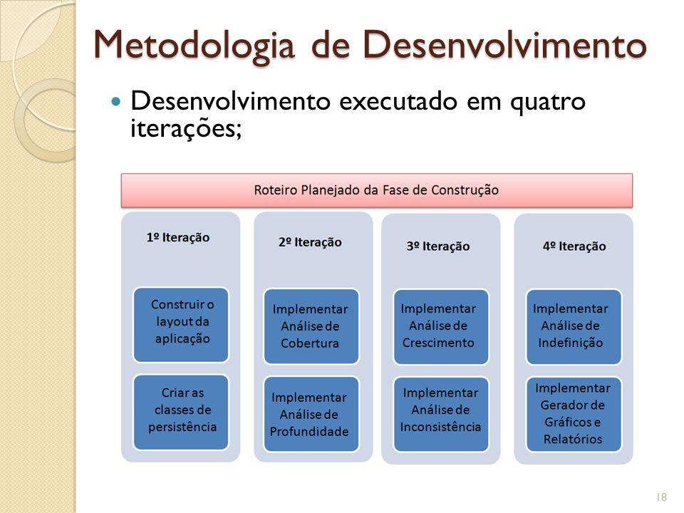 Metodologia de Desenvolvimento 18 Desenvolvimento executado em quatro iterações;