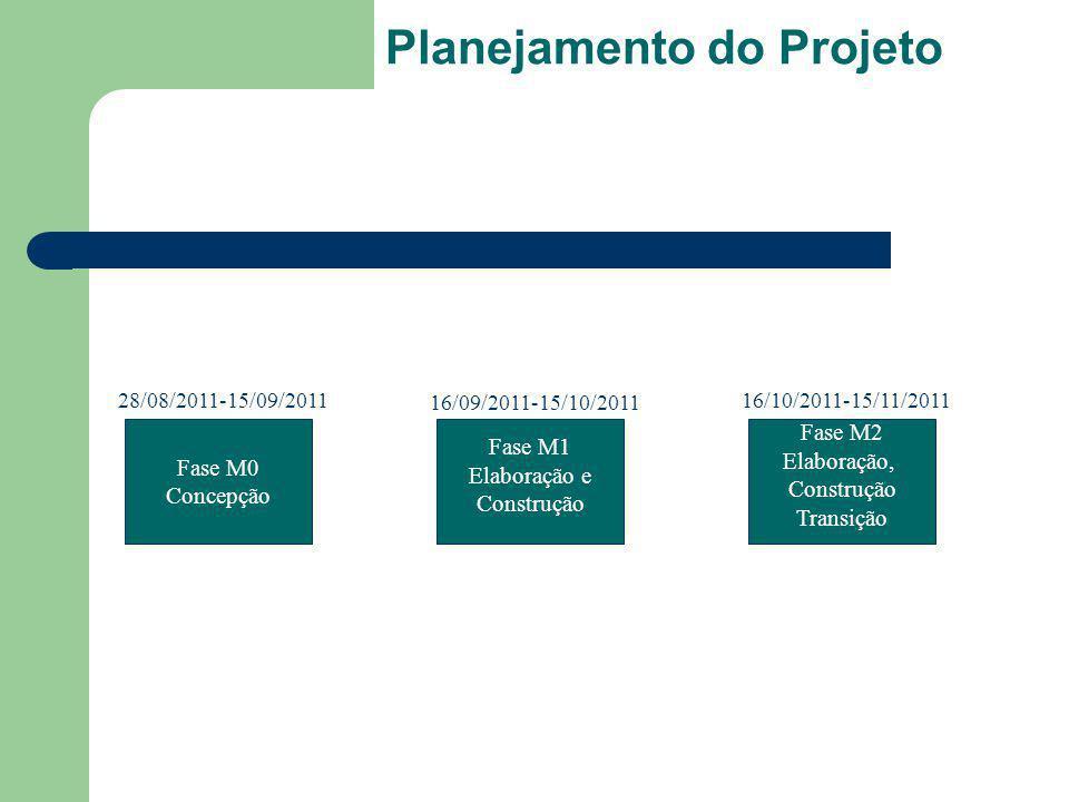 Planejamento do Projeto Fase M2 Elaboração, Construção Transição Fase M0 Concepção Fase M1 Elaboração e Construção 28/08/2011-15/09/2011 16/09/2011-15/10/2011 16/10/2011-15/11/2011
