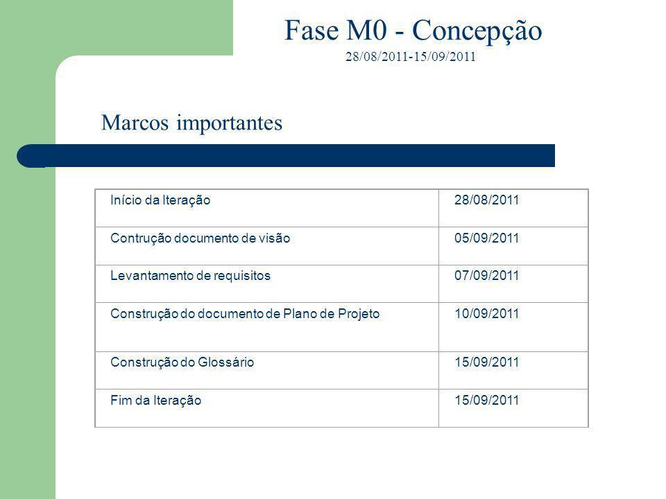 Fase M0 - Concepção 28/08/2011-15/09/2011 Burndown – M0