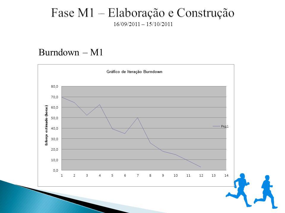 Burndown – M1 16/09/2011 – 15/10/2011