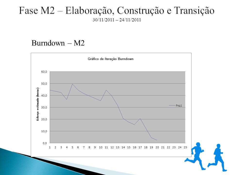 Burndown – M2 30/11/2011 – 24/11/2011