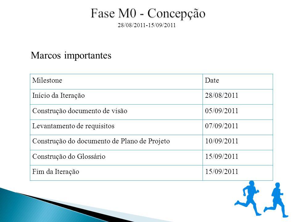Codificação os módulos especificados nos documentos de caso de uso Visão geral dos resultados produzido pelo trabalho 30/11/2011 – 24/11/2011 Codificação Apresentação