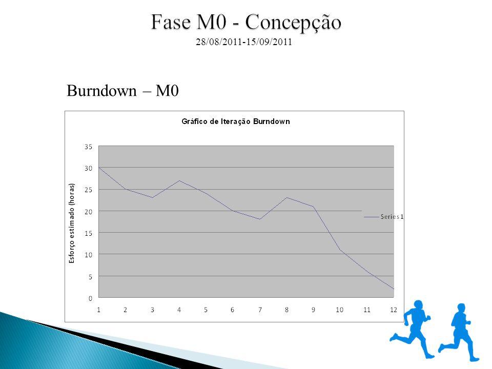 28/08/2011-15/09/2011 Burndown – M0